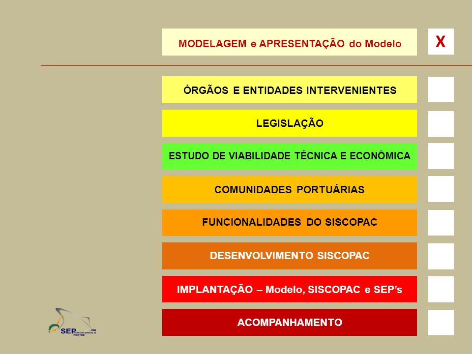 X MODELAGEM e APRESENTAÇÃO do Modelo ÓRGÃOS E ENTIDADES INTERVENIENTES