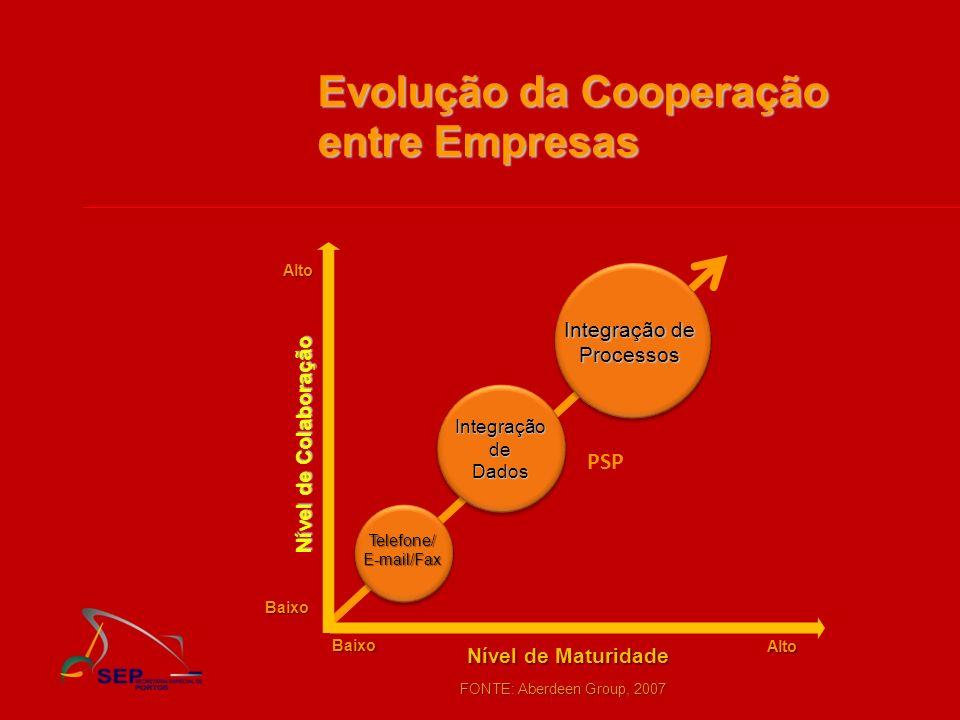 Evolução da Cooperação entre Empresas