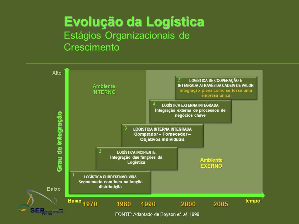 Evolução da Logística Estágios Organizacionais de Crescimento