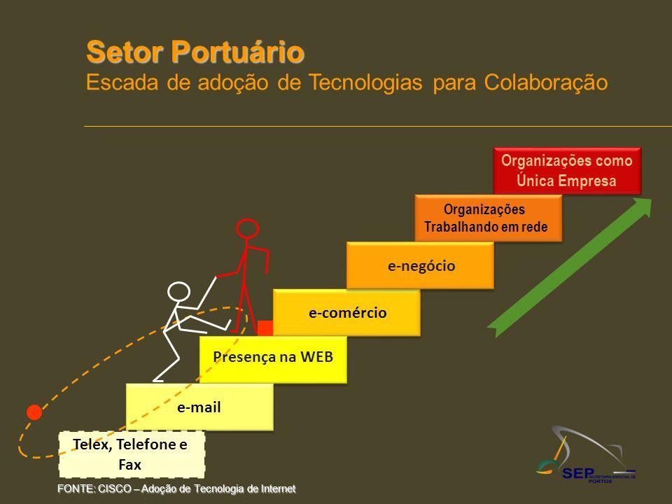 Setor Portuário Escada de adoção de Tecnologias para Colaboração