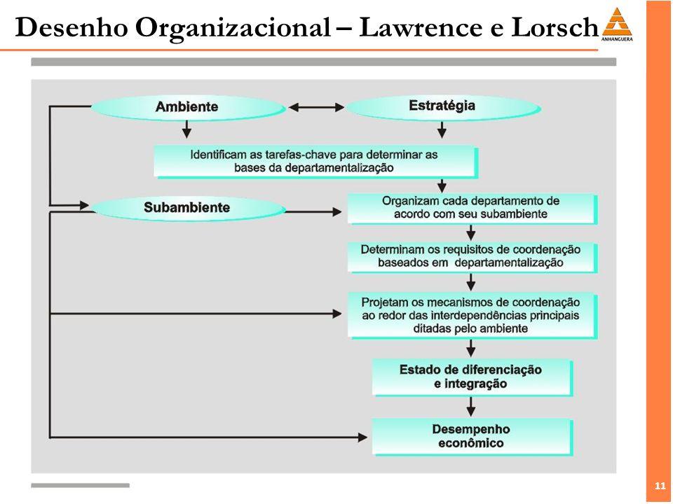 Desenho Organizacional – Lawrence e Lorsch