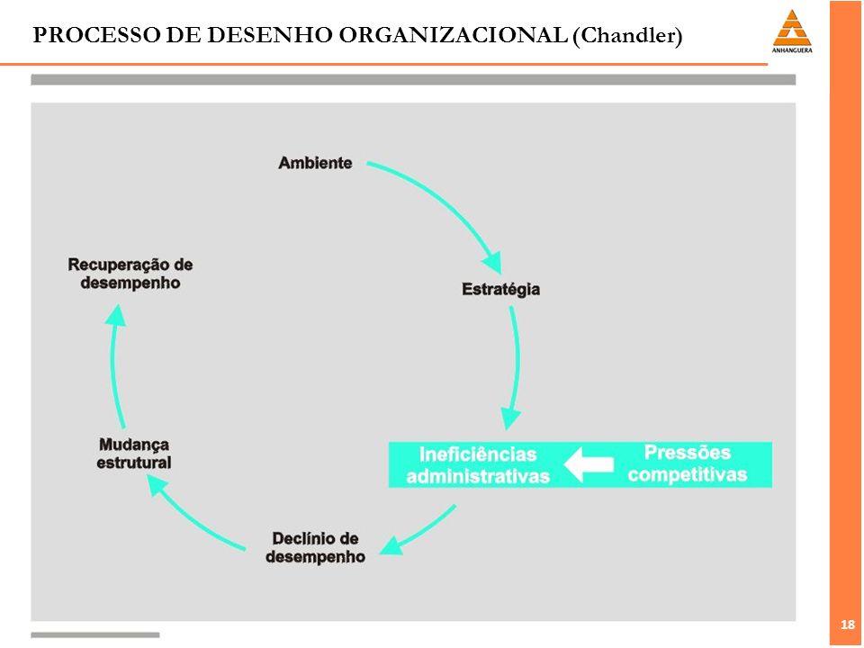 PROCESSO DE DESENHO ORGANIZACIONAL (Chandler)