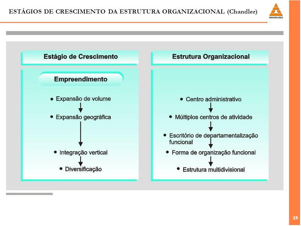 ESTÁGIOS DE CRESCIMENTO DA ESTRUTURA ORGANIZACIONAL (Chandler)