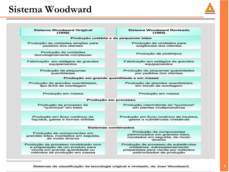 Sistema Woodward