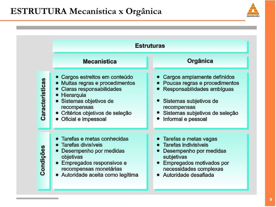 ESTRUTURA Mecanística x Orgânica