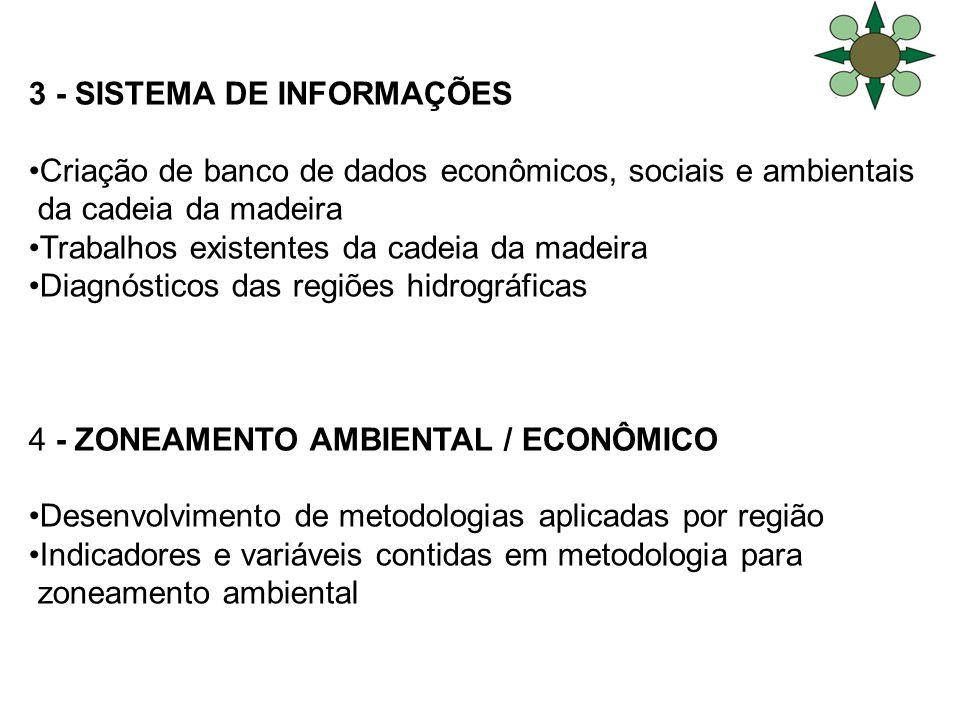 3 - SISTEMA DE INFORMAÇÕES