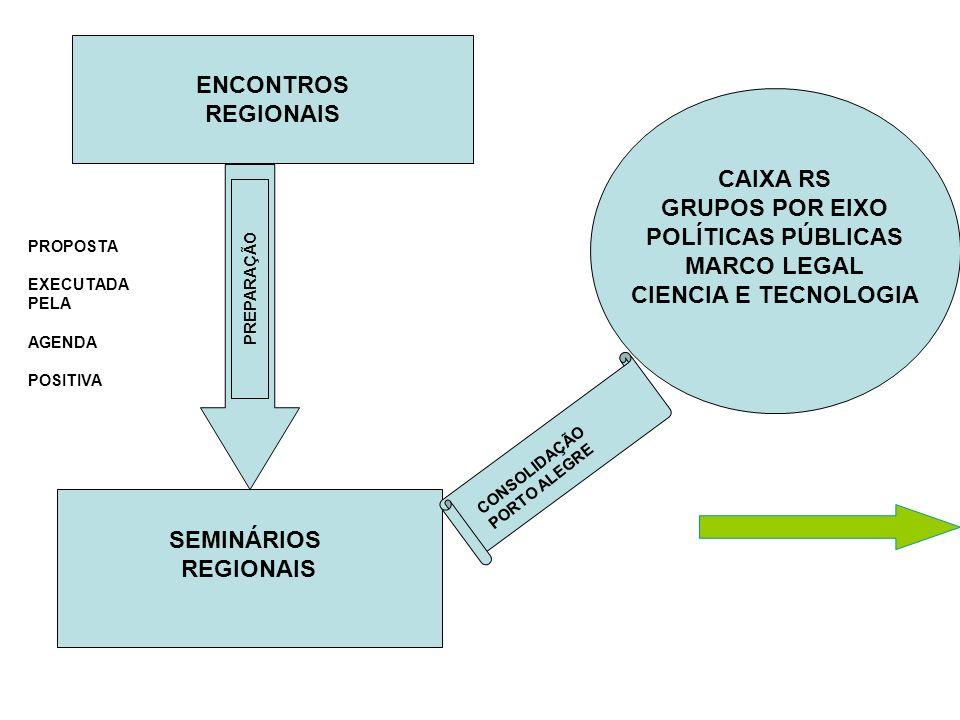 ENCONTROS REGIONAIS CAIXA RS GRUPOS POR EIXO POLÍTICAS PÚBLICAS