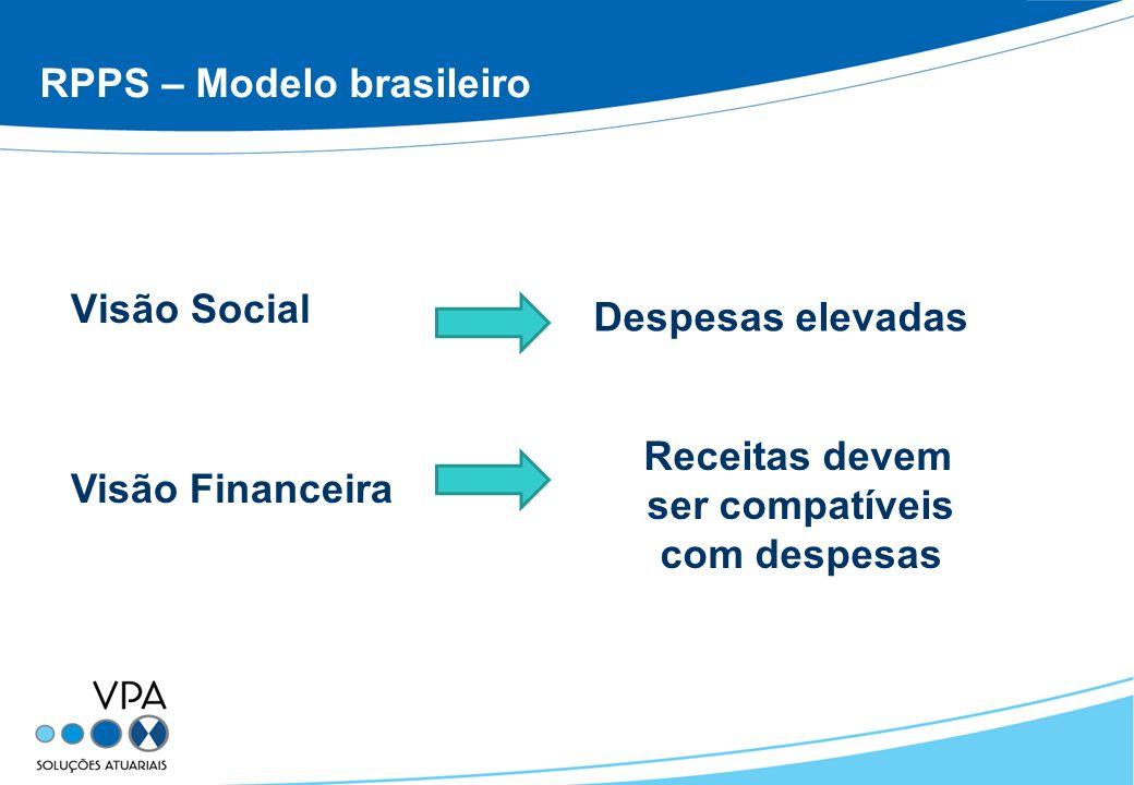 RPPS – Modelo brasileiro