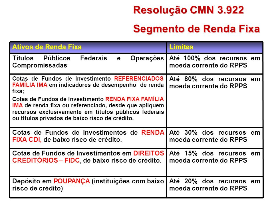Resolução CMN 3.922 Segmento de Renda Fixa Limites