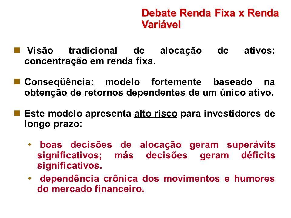 Debate Renda Fixa x Renda Variável