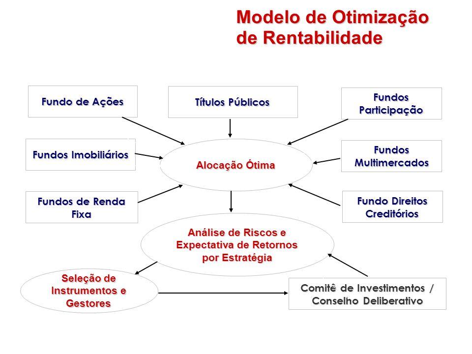 Modelo de Otimização de Rentabilidade