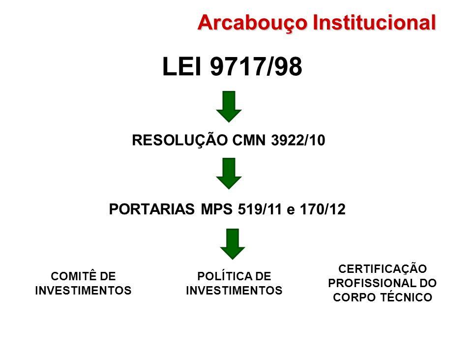 LEI 9717/98 Arcabouço Institucional RESOLUÇÃO CMN 3922/10