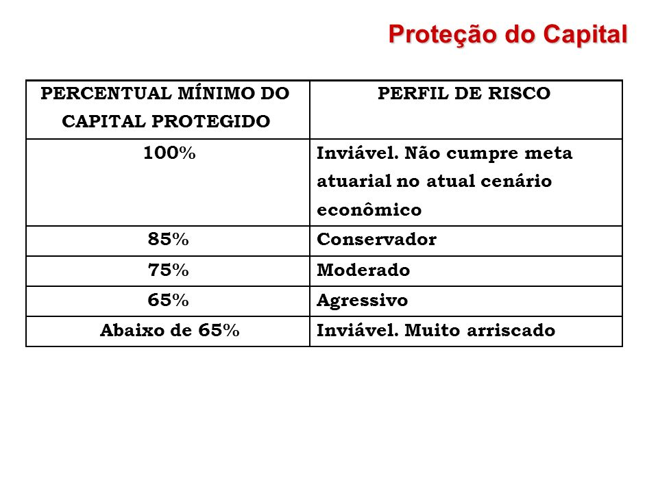 Proteção do Capital PERCENTUAL MÍNIMO DO CAPITAL PROTEGIDO