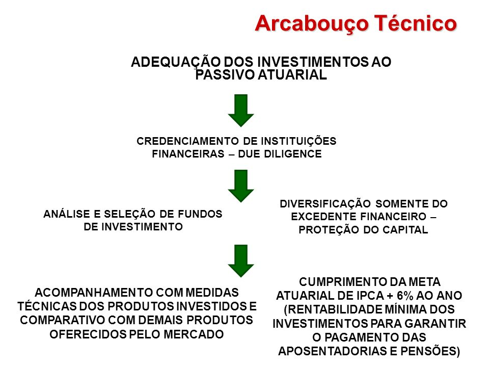 Arcabouço Técnico ADEQUAÇÃO DOS INVESTIMENTOS AO PASSIVO ATUARIAL