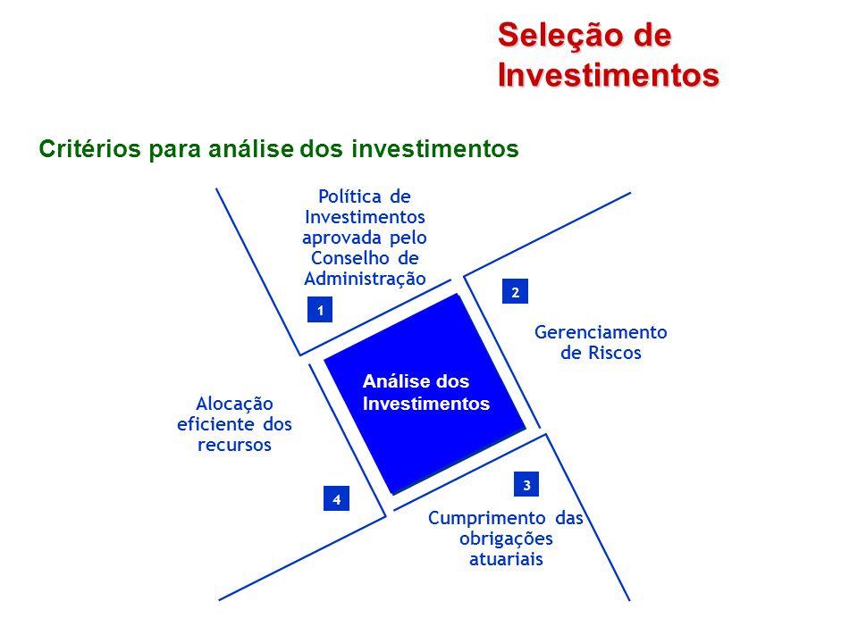 Seleção de Investimentos