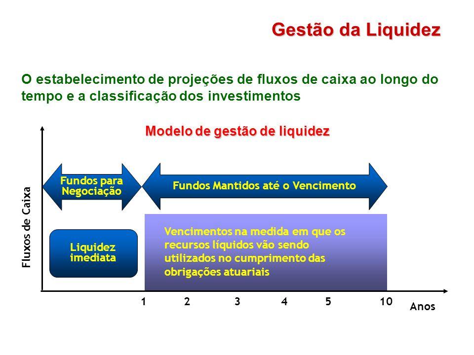Modelo de gestão de liquidez