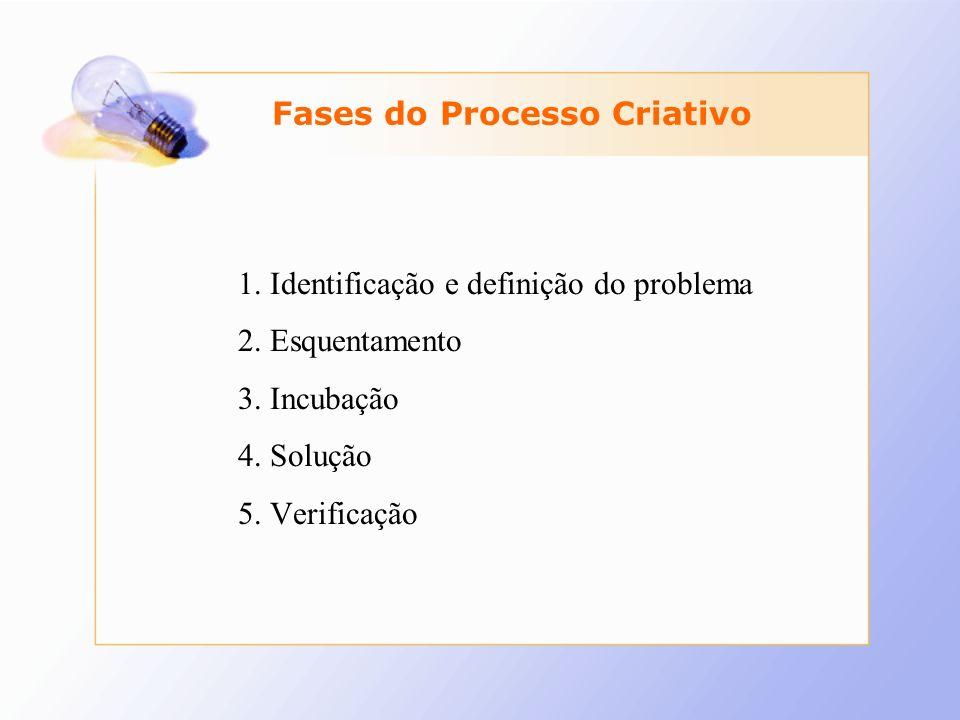 Fases do Processo Criativo