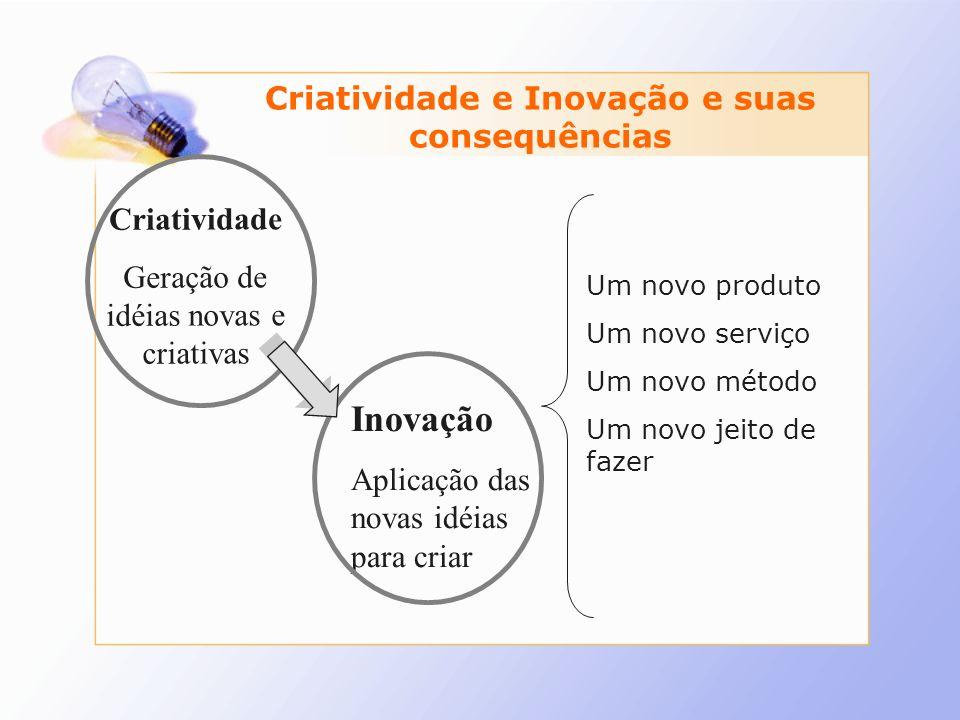 Criatividade e Inovação e suas consequências