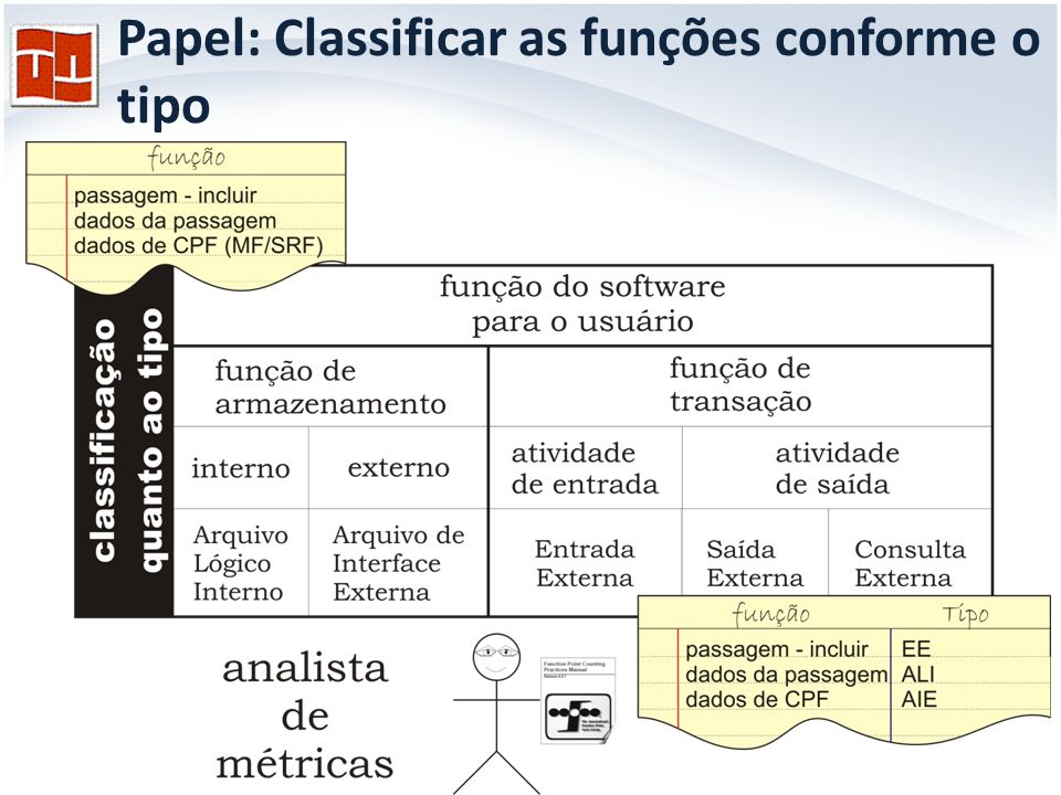 Papel: Classificar as funções conforme o tipo