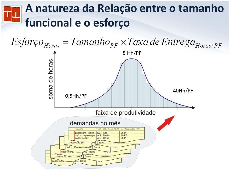 A natureza da Relação entre o tamanho funcional e o esforço