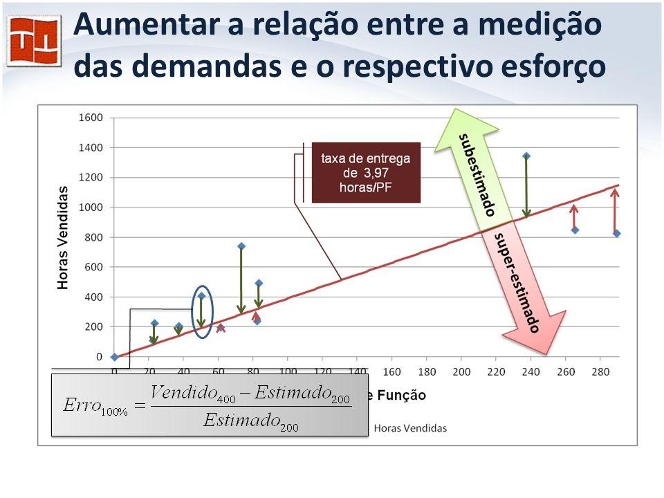 Aumentar a relação entre a medição das demandas e o respectivo esforço
