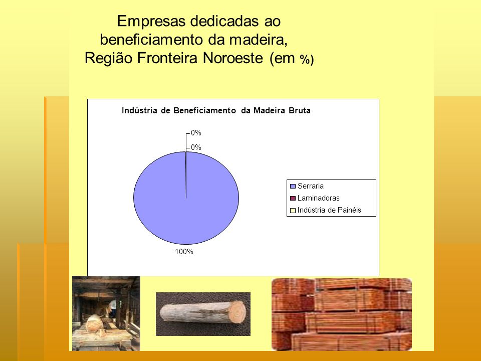 beneficiamento da madeira, Região Fronteira Noroeste (em %)