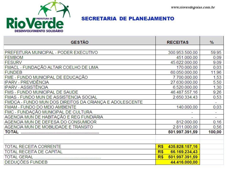 SECRETARIA DE PLANEJAMENTO