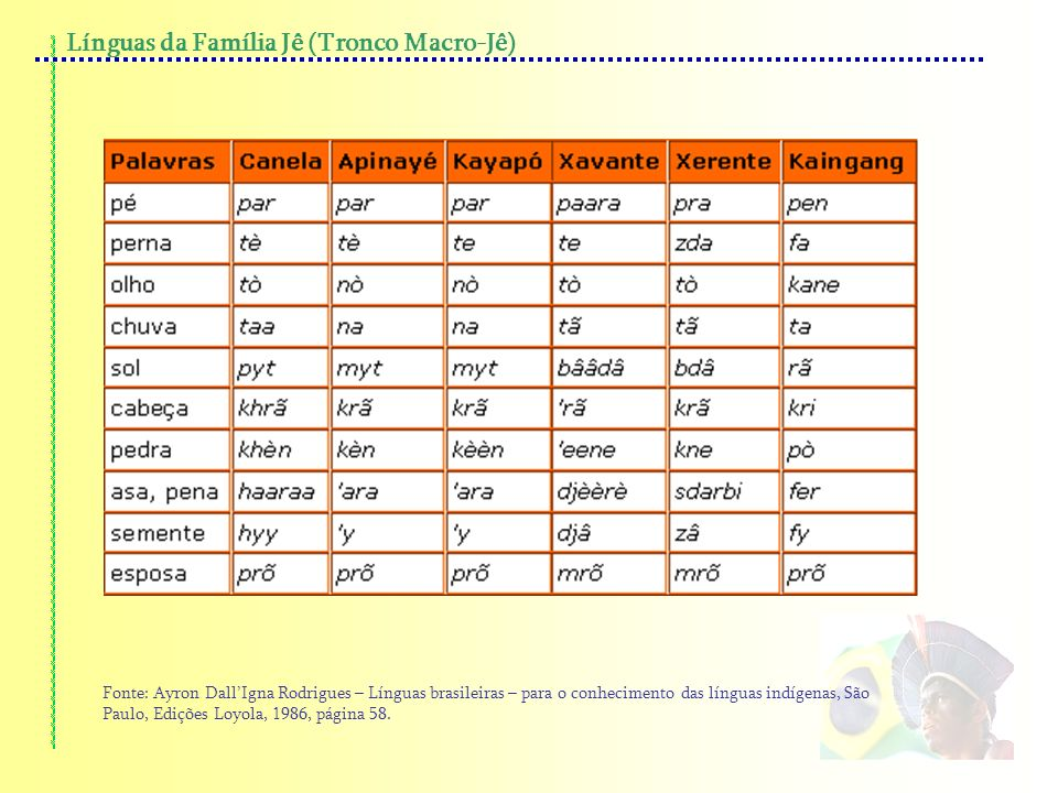 Línguas da Família Jê (Tronco Macro-Jê)