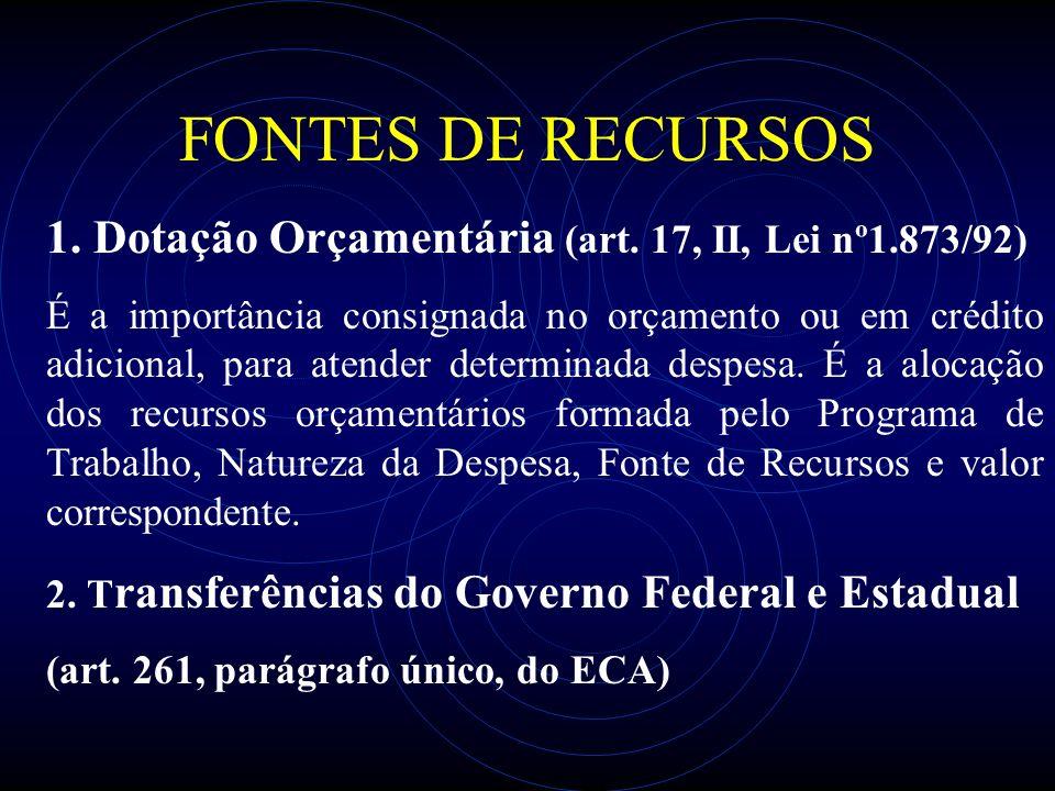 FONTES DE RECURSOS 1. Dotação Orçamentária (art. 17, II, Lei nº1.873/92)