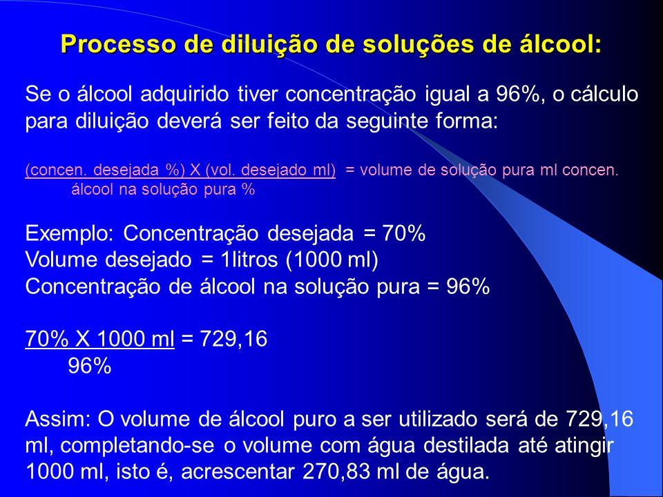 Processo de diluição de soluções de álcool: