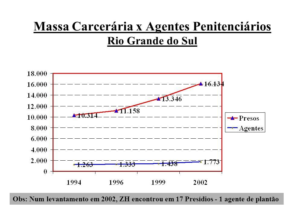 Massa Carcerária x Agentes Penitenciários Rio Grande do Sul