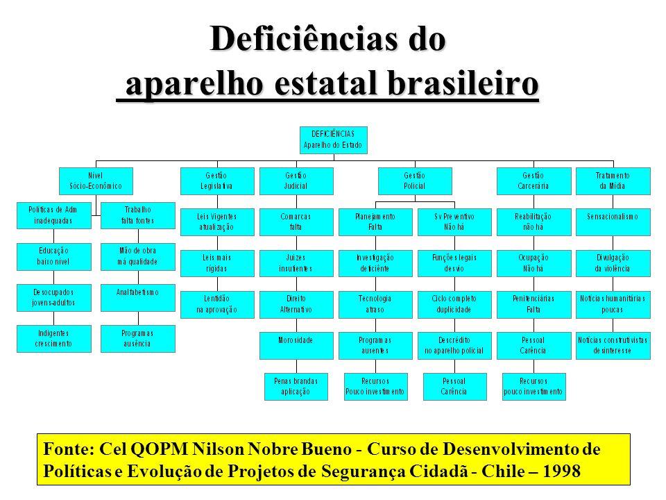 Deficiências do aparelho estatal brasileiro