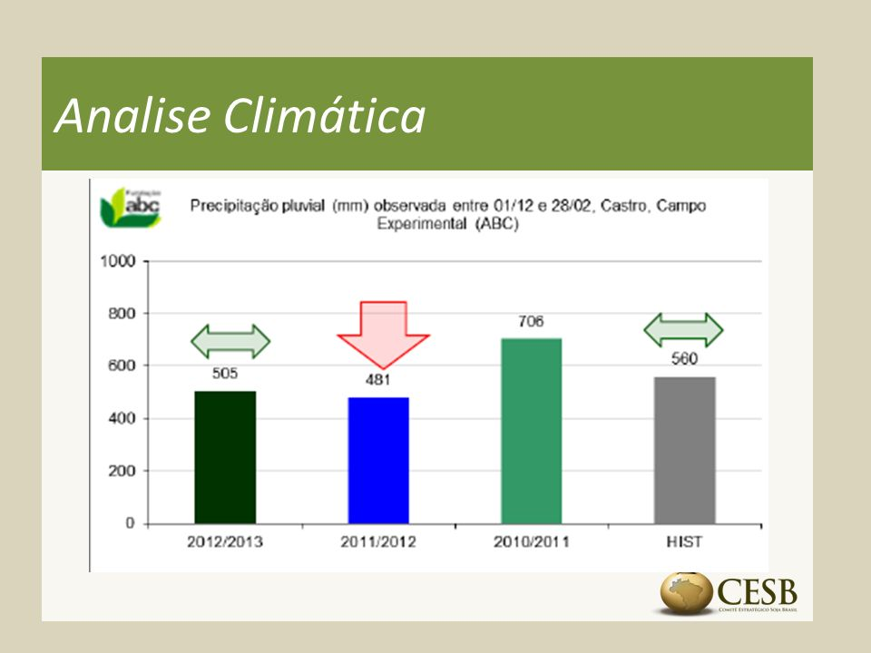 Analise Climática