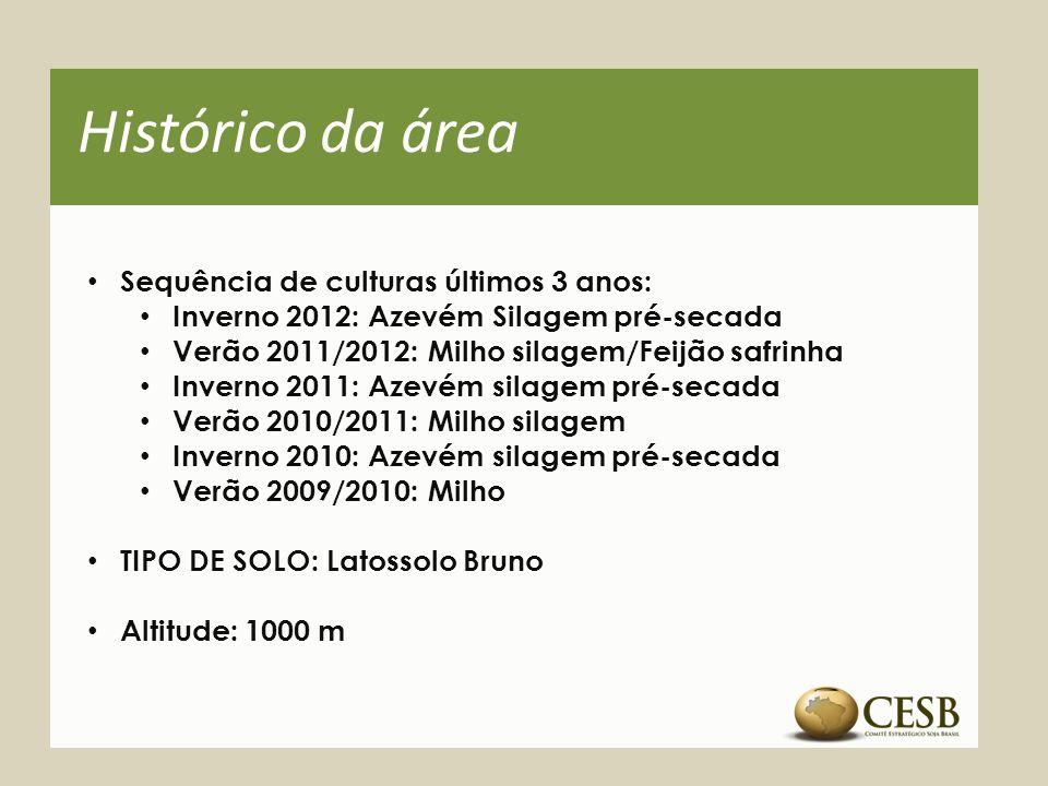 Histórico da área Sequência de culturas últimos 3 anos: