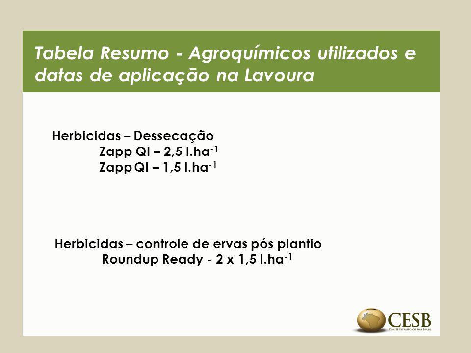 Tabela Resumo - Agroquímicos utilizados e datas de aplicação na Lavoura