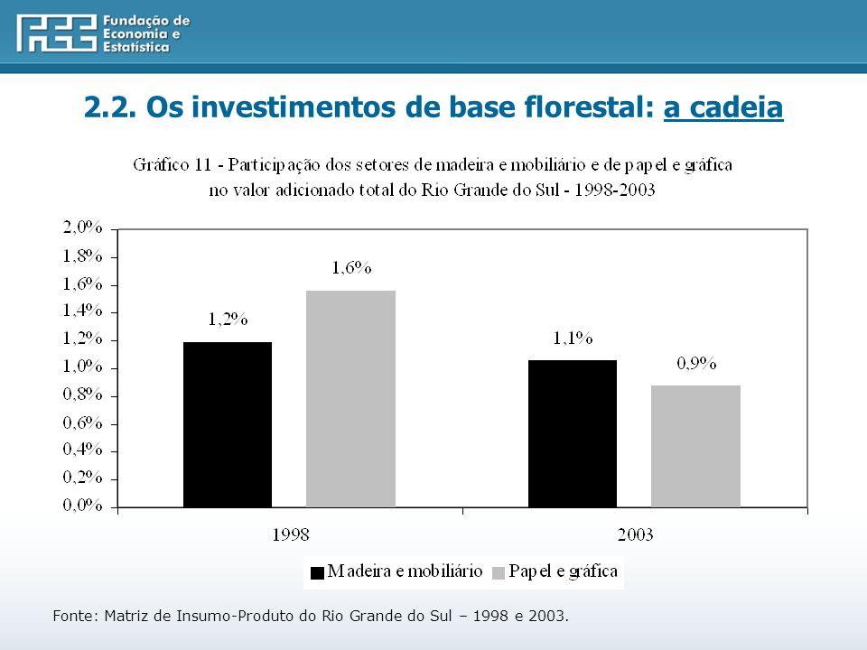 2.2. Os investimentos de base florestal: a cadeia