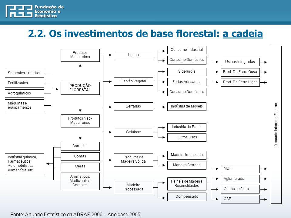 CADEIA PRODUTIVA DE BASE FLORESTAL