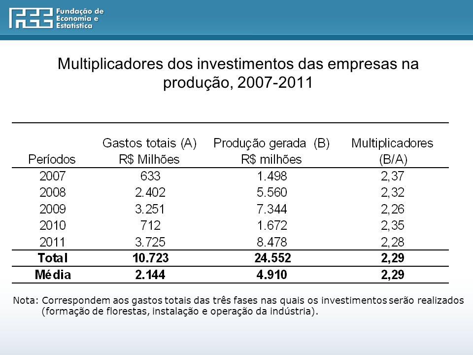 Multiplicadores dos investimentos das empresas na produção, 2007-2011