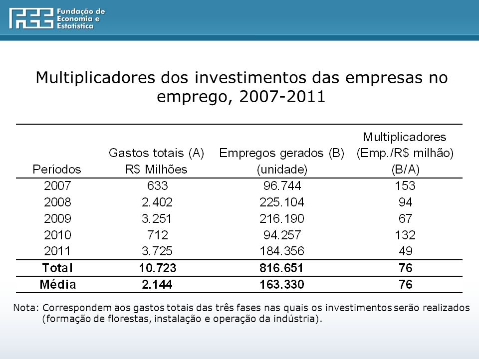 Multiplicadores dos investimentos das empresas no emprego, 2007-2011