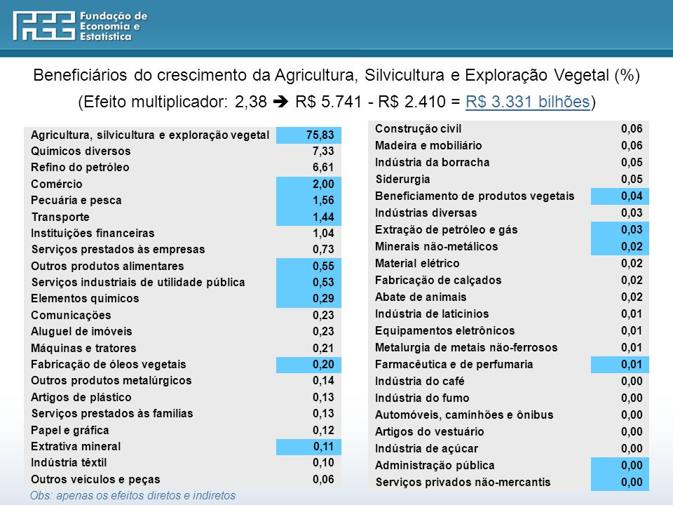 (Efeito multiplicador: 2,38  R$ 5.741 - R$ 2.410 = R$ 3.331 bilhões)