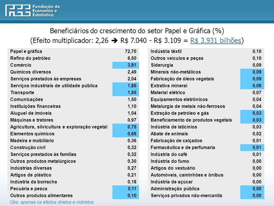 Beneficiários do crescimento do setor Papel e Gráfica (%)