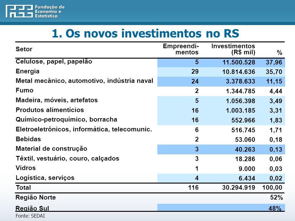 1. Os novos investimentos no RS