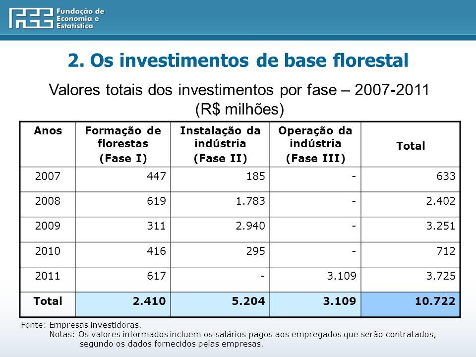 2. Os investimentos de base florestal Instalação da indústria