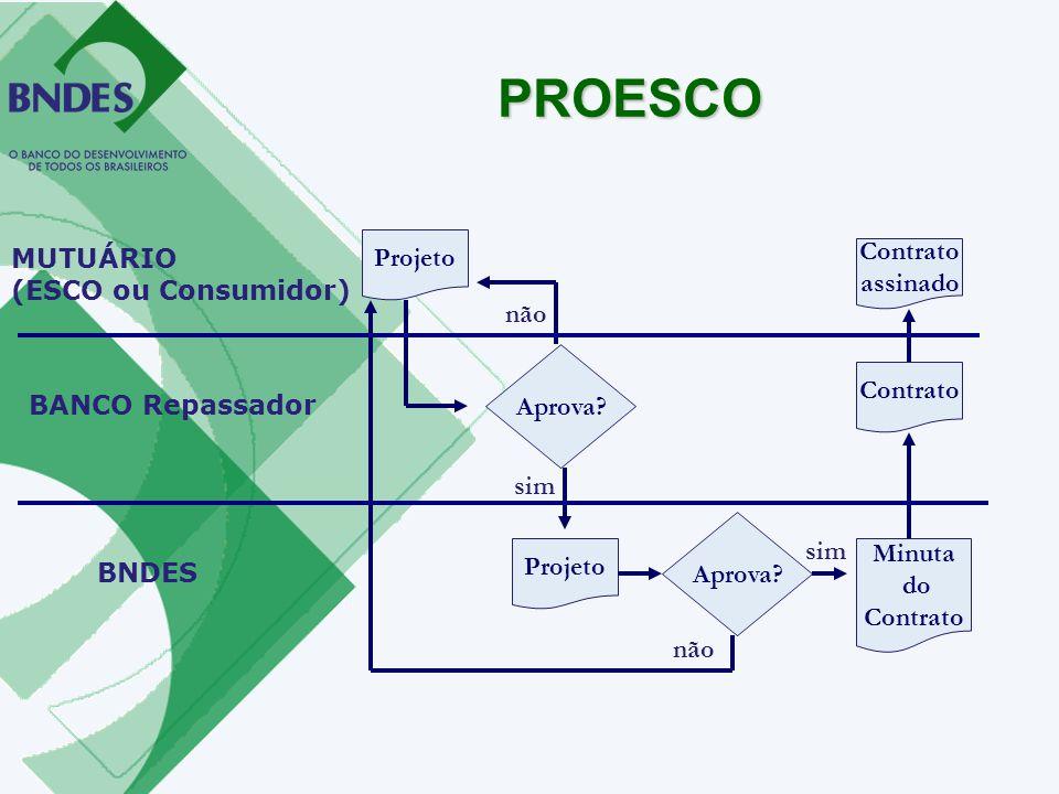 PROESCO Projeto MUTUÁRIO (ESCO ou Consumidor) Contrato assinado não