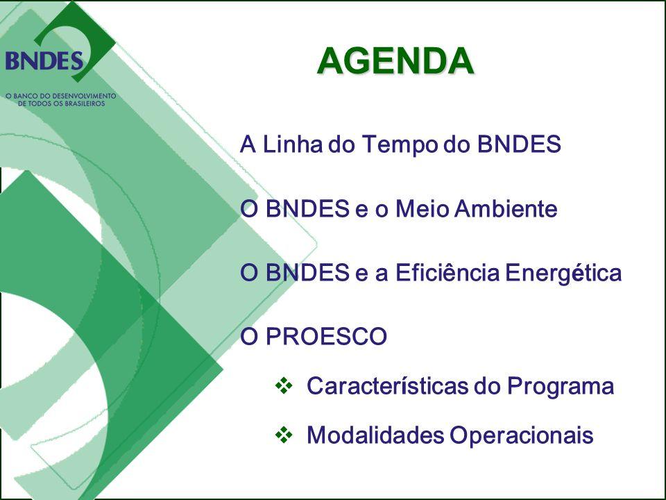 AGENDA O PROESCO e as formas de viabilizar os projetos de eficiência energética. A Linha do Tempo do BNDES.