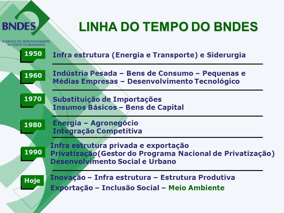LINHA DO TEMPO DO BNDES 1950. Infra estrutura (Energia e Transporte) e Siderurgia.