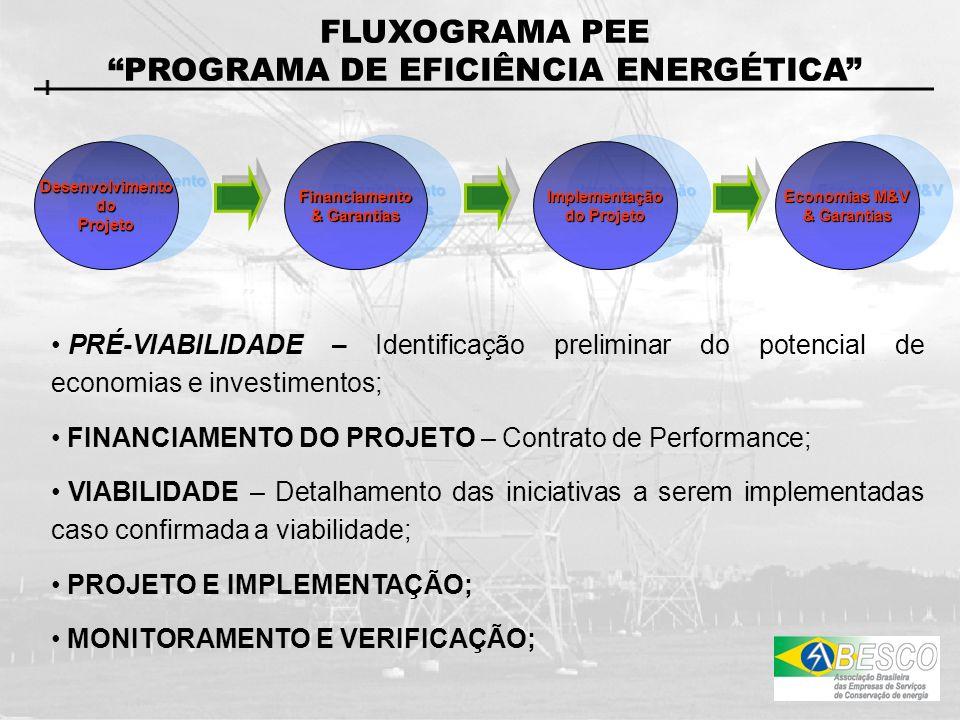 FLUXOGRAMA PEE PROGRAMA DE EFICIÊNCIA ENERGÉTICA