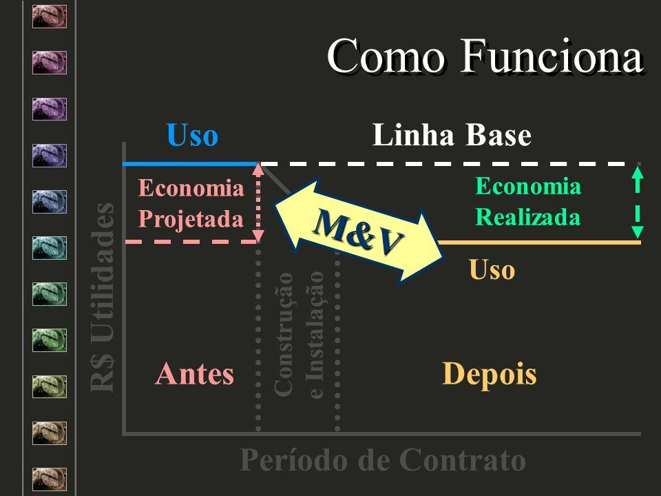 Como Funciona M&V Linha Base Uso Antes Depois R$ Utilidades