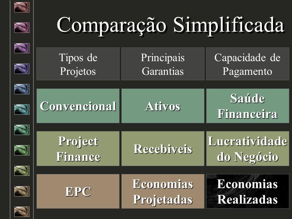 Comparação Simplificada