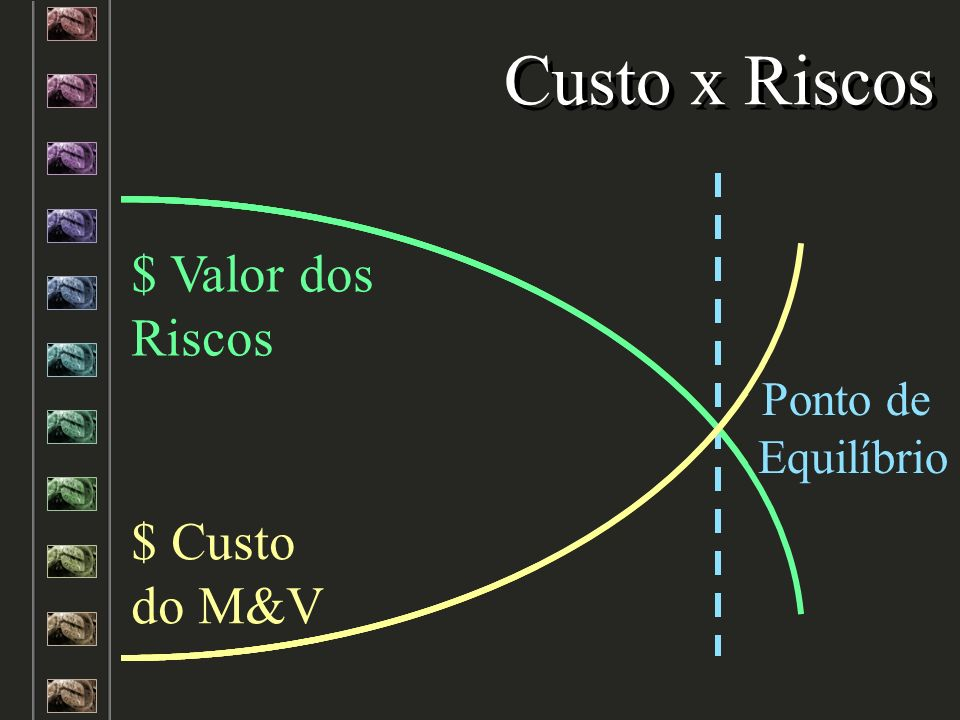 Custo x Riscos $ Valor dos Riscos $ Custo do M&V Ponto de Equilíbrio